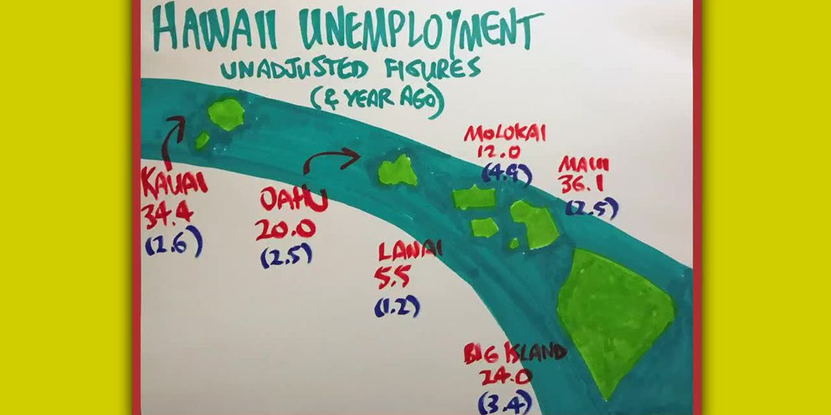 Business Report: Hawaii's unemployment rate jumps to 22.3%