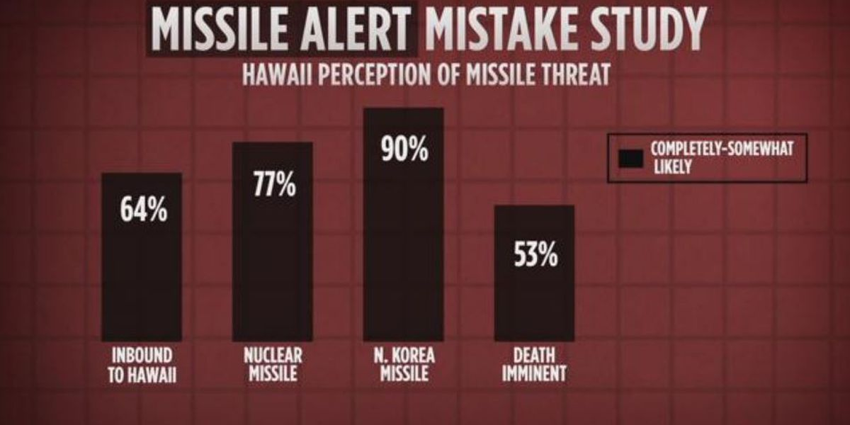 New HPU study reveals Hawaii residents' varied reactions to missile alert scare