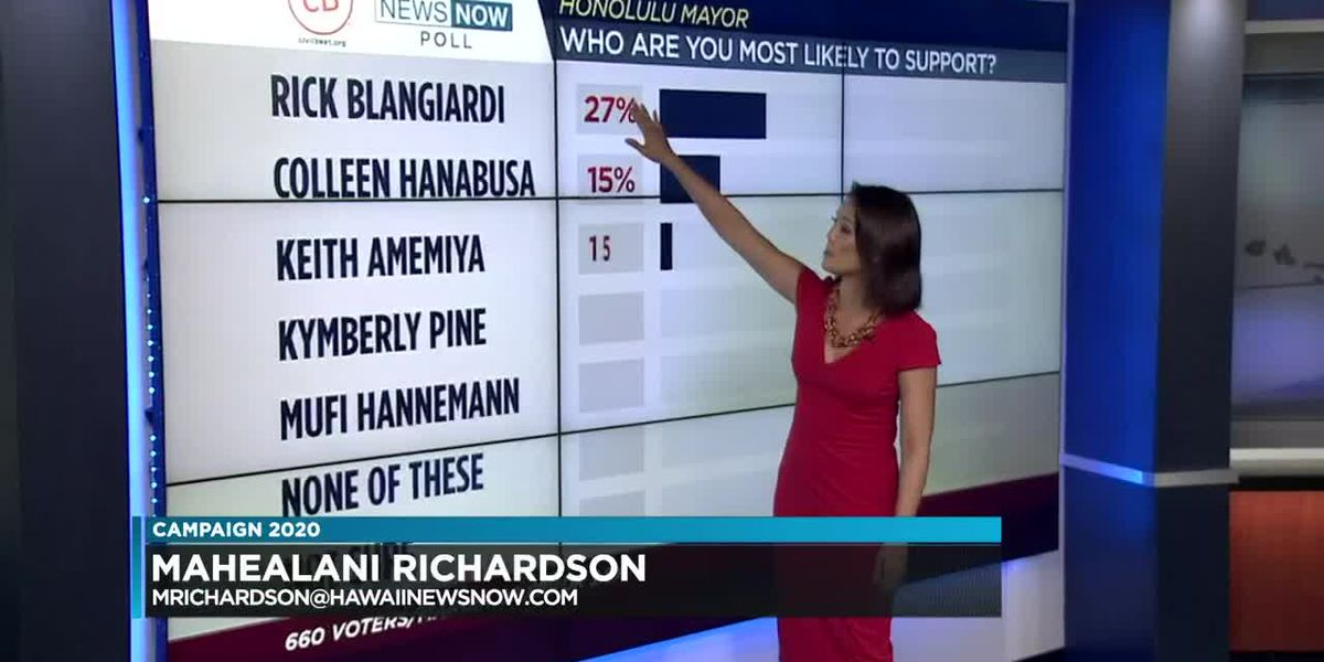 Civil Beat-HNN poll: As election nears, a leader in Honolulu mayor's race emerges